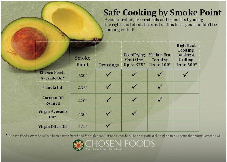 cooking oils Smoke Point Chart