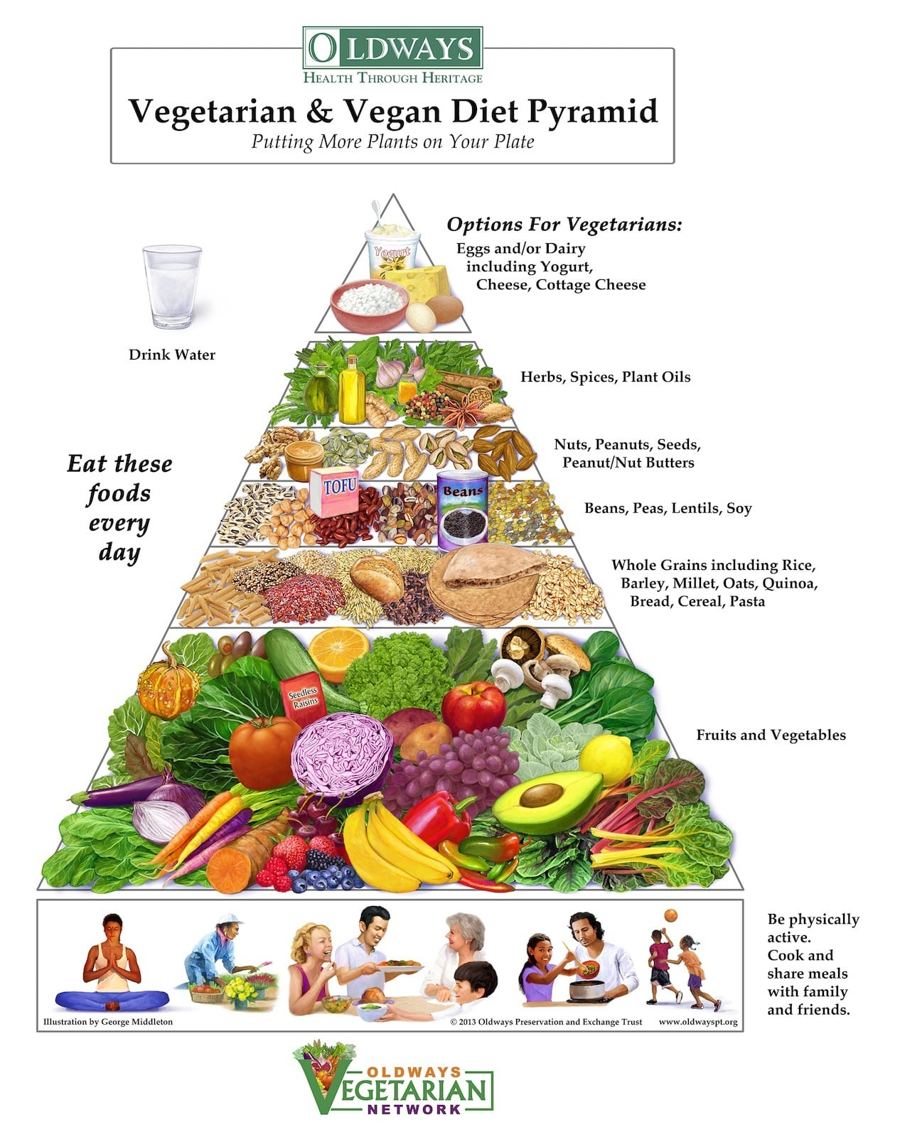 Vegetarian Vegan Diet Pyramid by Oldways