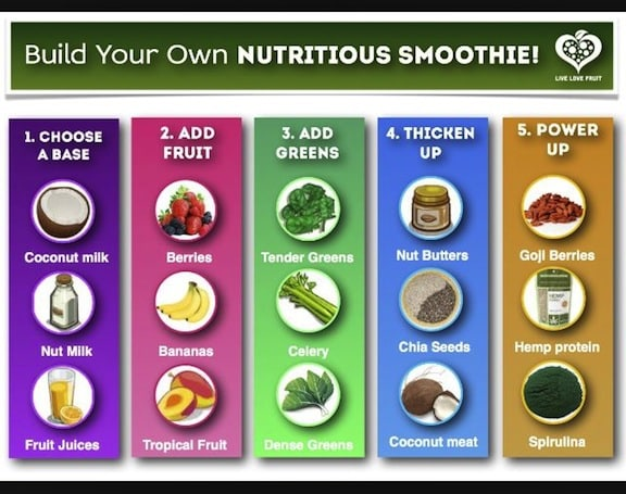 Build your own smoothie info graphic