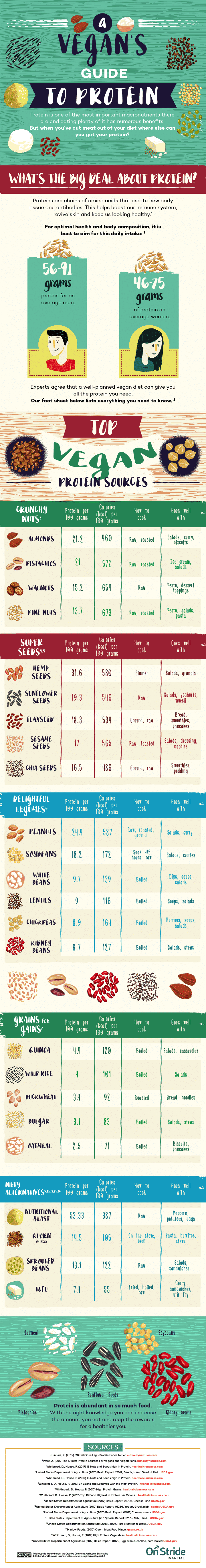 vegan protein sources chart