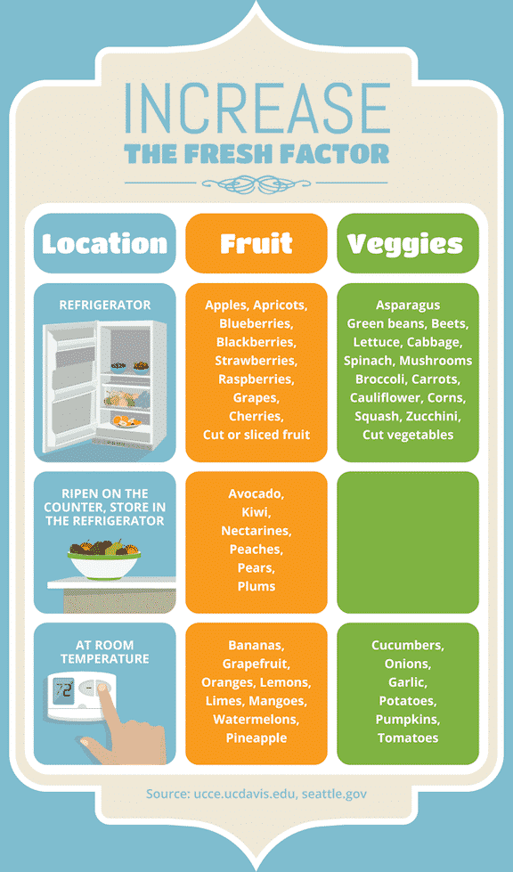 Freshness factor of foods chart