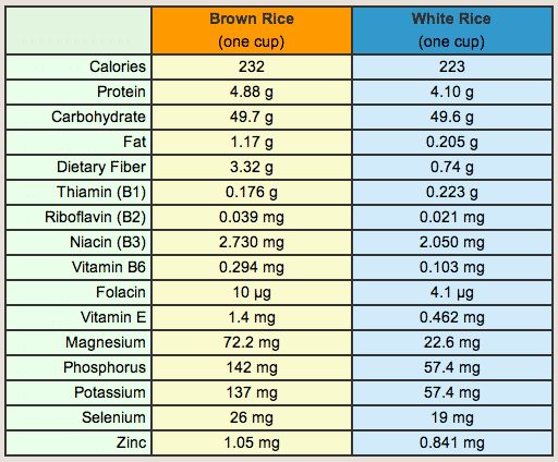 Brown rice vs. white rice comparison chart