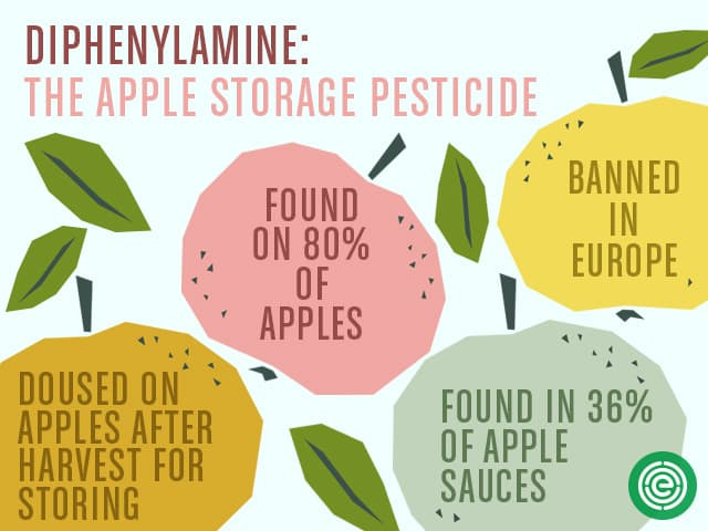pesticides in produce - EWG