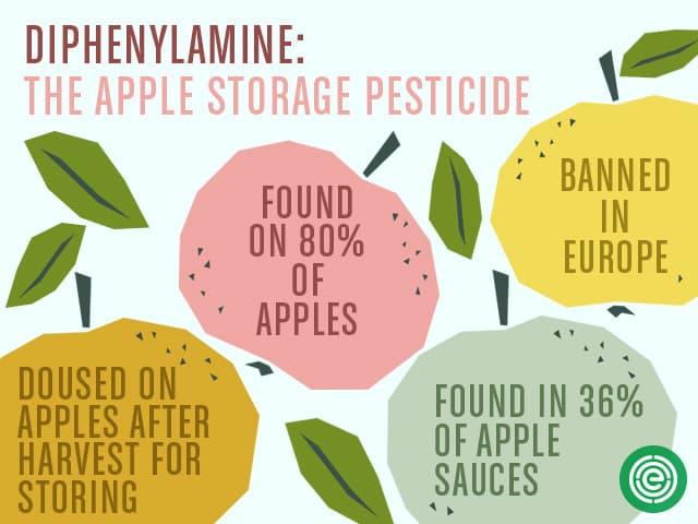 pesticides in produce - EWG